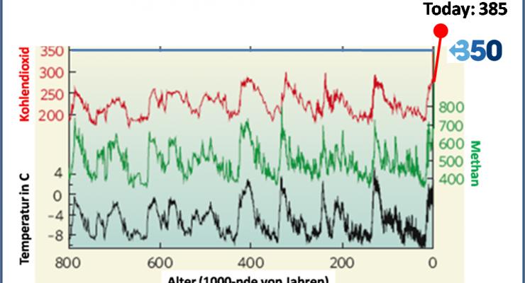 Luft von vor 100,000-den von Jahren rekonstruieren