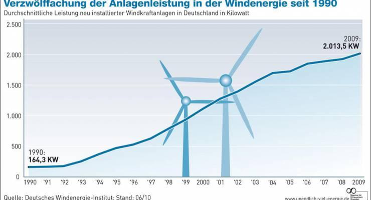 Anlagenleistung Windenergie