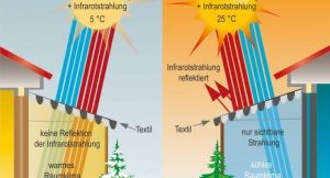 Thermoadaptive Infrarot-Transmission
