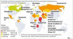 Politische Instabilität von erdölproduzierenden Staaten; Graphik: Agentur für Erneuerbare Energien