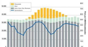 Einfluss der Photovoltaik auf den Strompreis