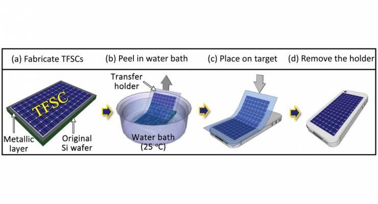 Solarzelle zum Aufkleben