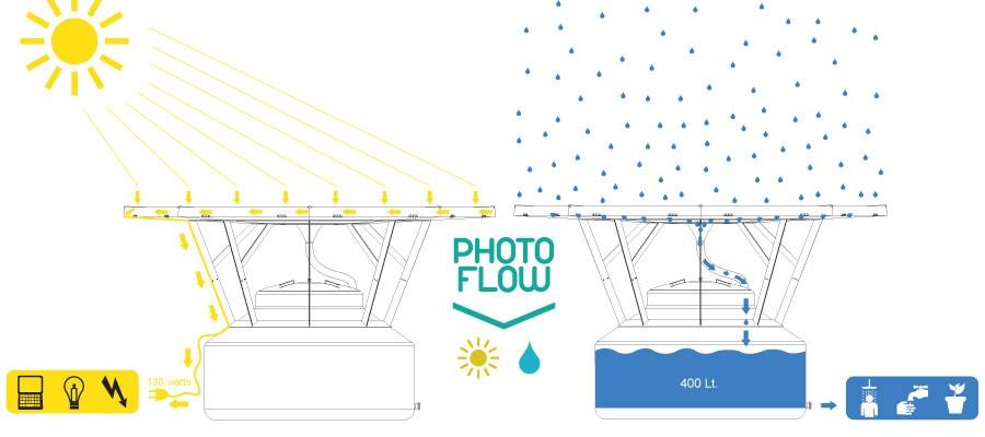 s photoflow-1