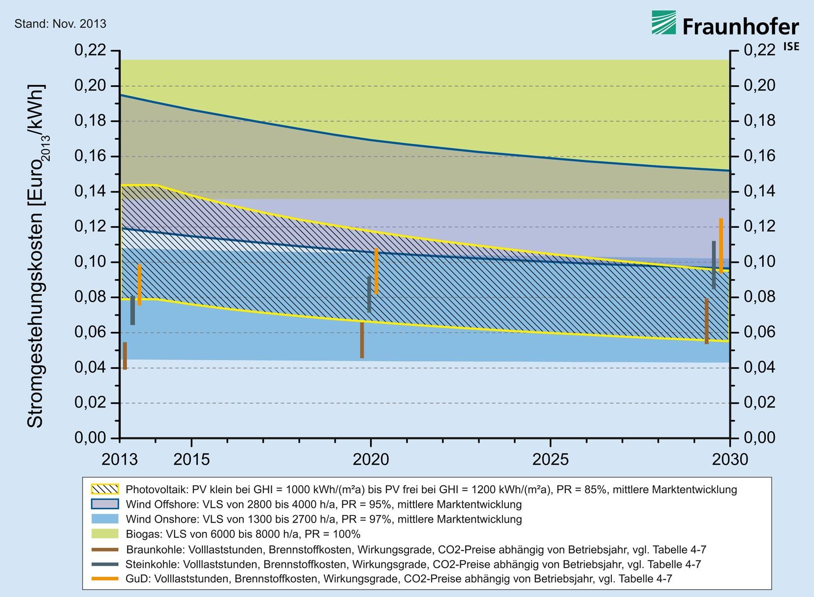 s prognose-stromgestehungskosten d final web