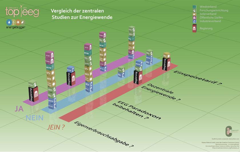 germanys-next-top-eeg-infografik
