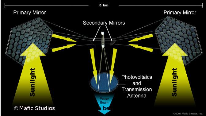 ModellErklärung Beamen Solarfarm Sonnenenergie Weltall