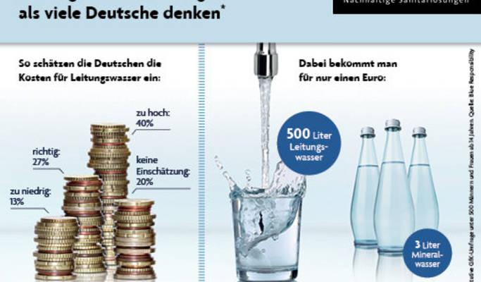 Kosten von 1 Liter Wasser