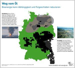 AEE Weg vom Oel Bioenergie Erneuerbare Energien Energiewende