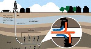 Das Bundeskabinett will Fracking streng reglementieren. Dazu wurde ein entsprechendes Gesetzespaket verabschiedet.