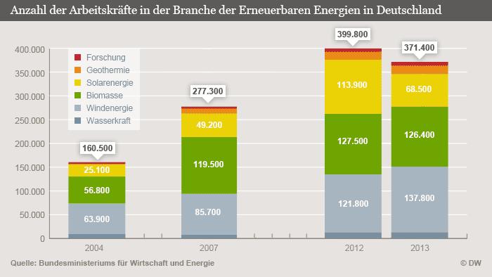 Erneuerbare Energien Jobs Arbeitsmarkt Wirtschaftsministerium BMWi