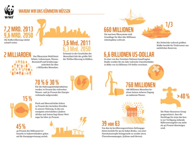 WWF Infografik