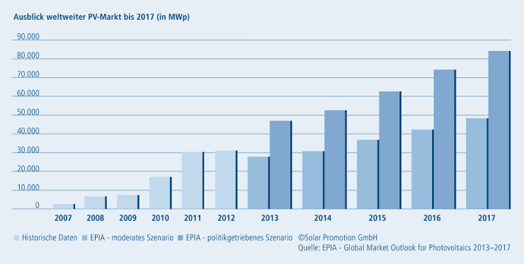 Ausblick weltweiter PV Markt bis 2017