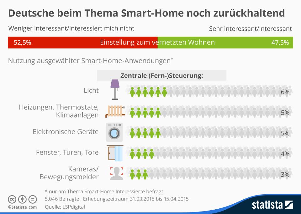 infografik 3584 smart home interesse und nutzung in deutschland n