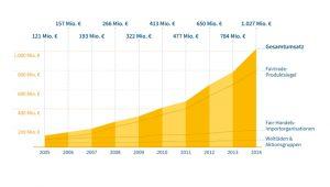 Infografik Fairtrade copyright Forum Fairer Handel e.V