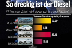 Luftverschmutzung - VW-Abgas-Skandal