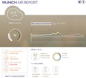 Air Report Munich