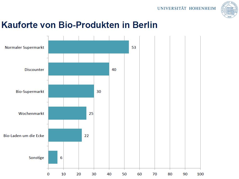 Kauforte von Bio Produkten