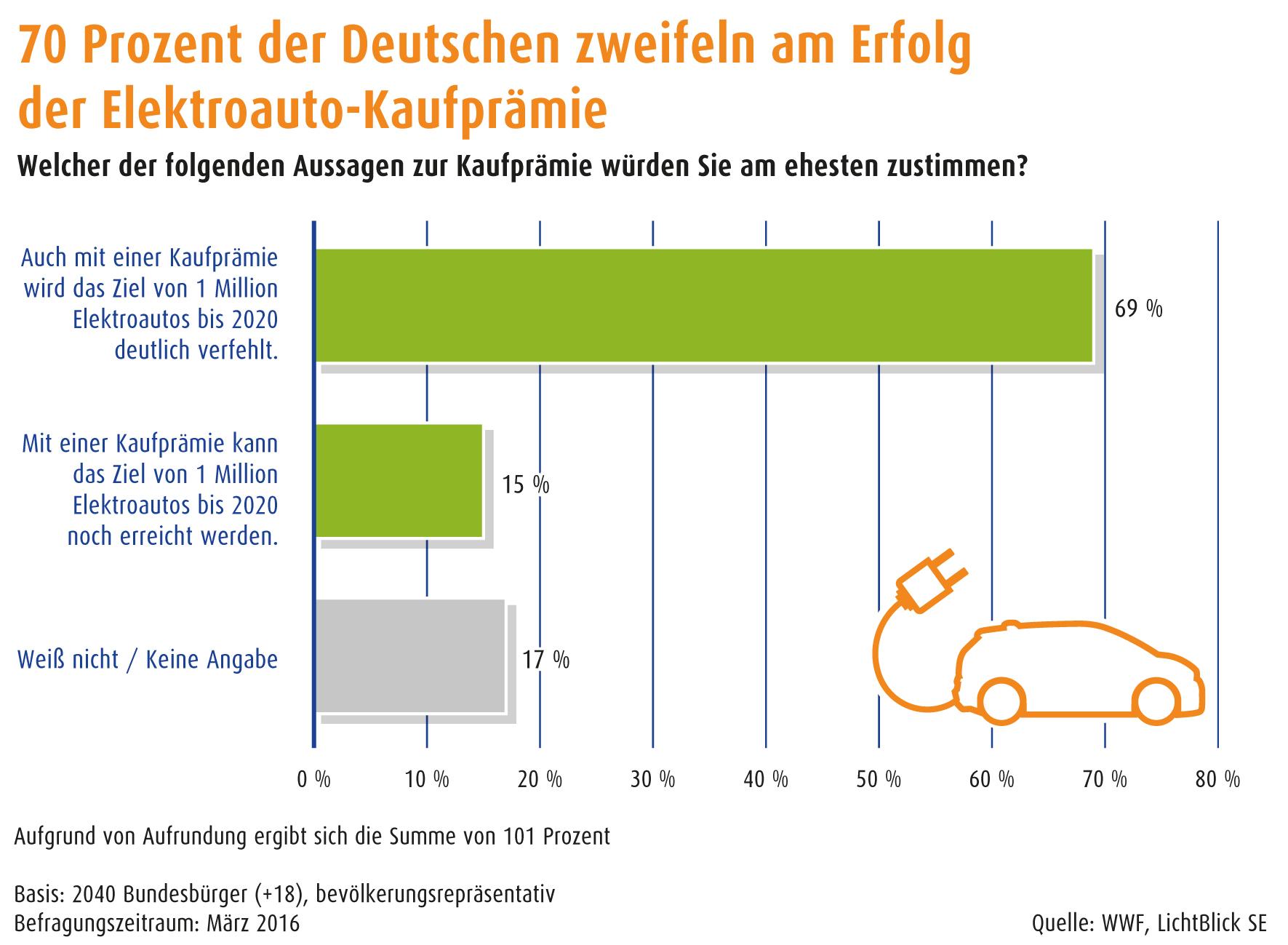 1604 infografik elektromobilitätsumfrage kaufprämie