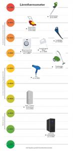 Lärmthermometer