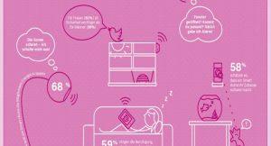 SmartHome-Technologie kann heute schon mehr, als viele glauben ©Bosch