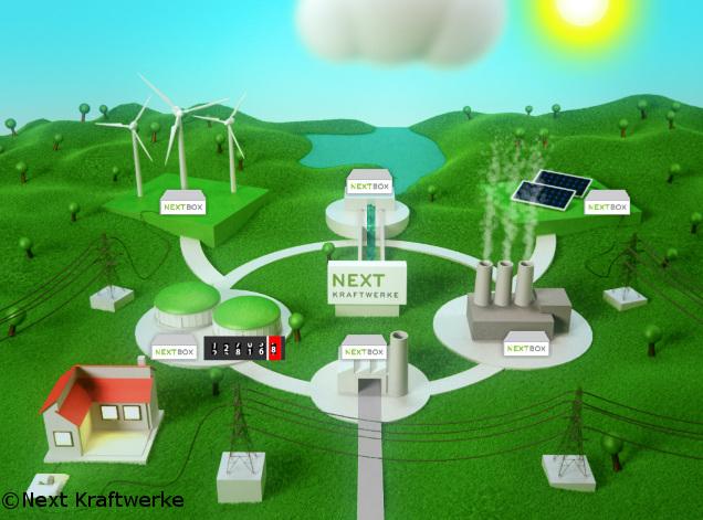 Virtuelles Kraftwerk