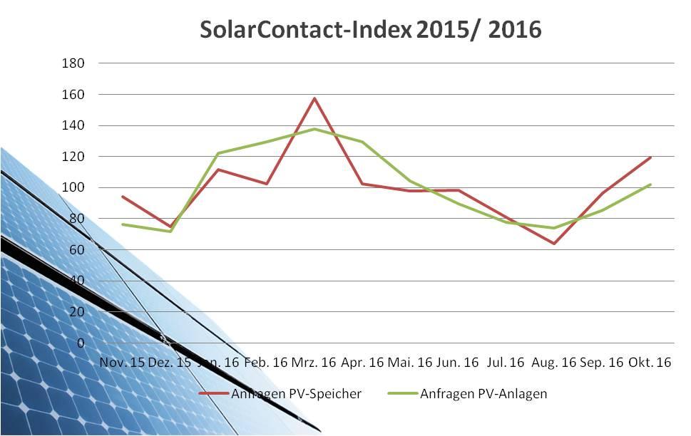 SolarContact Index Oktober 2016