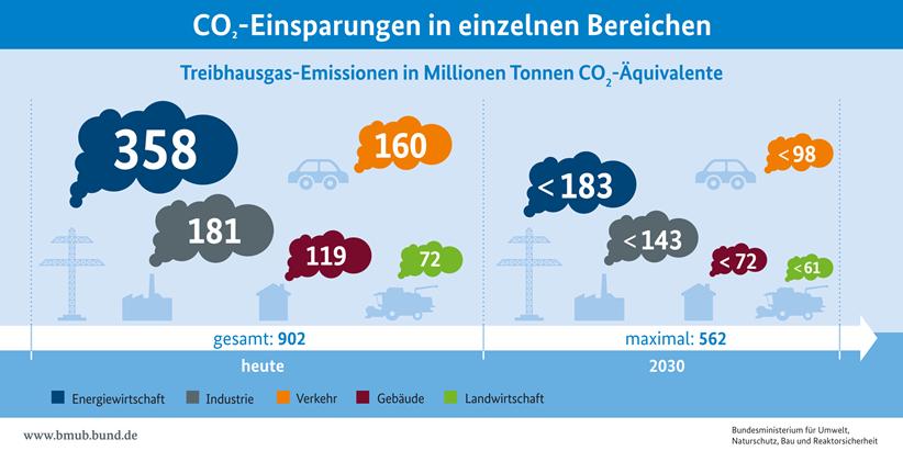 grafik2 klimaschutz 2030