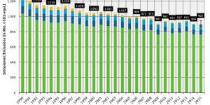 THG-Emissionen jährlich. Quelle: UBA