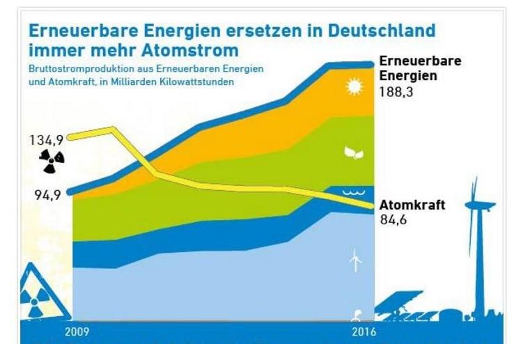 Agentur für Erneuerbare Energien, Atomkraft, externe Kosten
