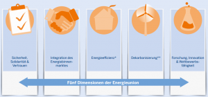 5 Dimensionen der Energieunion Clean Energy for Europeans Winterpaket Eurpäische Kommission