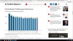 Deutschlands Treibhausgas-Emissionen in Millionen Tonnen Kohlendioxid-Äquivalenten Quelle Umweltbundesamt