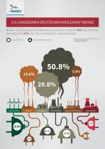 CO²-Emissionen deutsc her Kohlekraftwerke