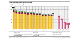 Umweltbundesamt, Treibhausgas-Emissionen seit 1990 nach Gasen Millionen Tonnen Kohlendioxid Äquivalente