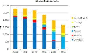 Grafik: UBA-Studie