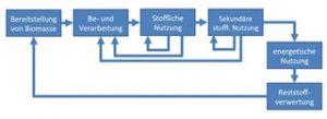 Modellhafte Darstellung einer Nutzungskaskade [IFEU 2013]