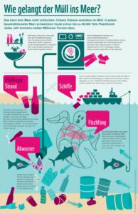 Infografik vom WWF