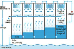 Wegen des Wassermangels fließt Meerwasser durch die Entsalzungsanlagen.
