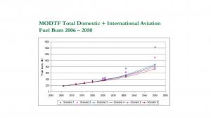 Biokraftstoffe für Flugzeuge: gesamte Treibstoffverbrennung durch nationalen und internationalen Flugverkehr von 2006 bis 2050