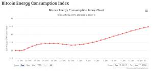 Bitcoin Energieverbrauch Index Kryptowährung
