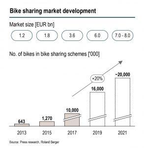 Bike-Sharing liegt immer mehr im Trend