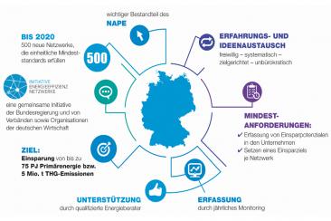 Bis 2020 rechnet die Initiative mit bis 500 Energieeffizienz-Netzwerken © IEEN