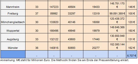 Kosten für Dieselfahrzeuge 2
