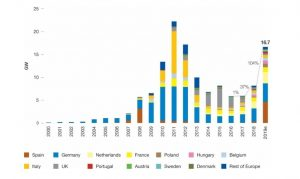 stärkste Wachstum für Solarenergie