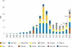 ©SolarPower Europe: 2019 - EU-28 jährliche installierte Kapazität an Solar PV 2000-2019