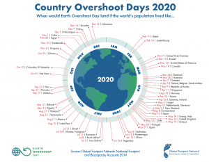 Nation's Overshoot Day 2020